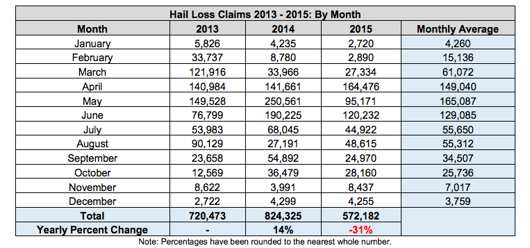 Hail storm damage monthly stats.